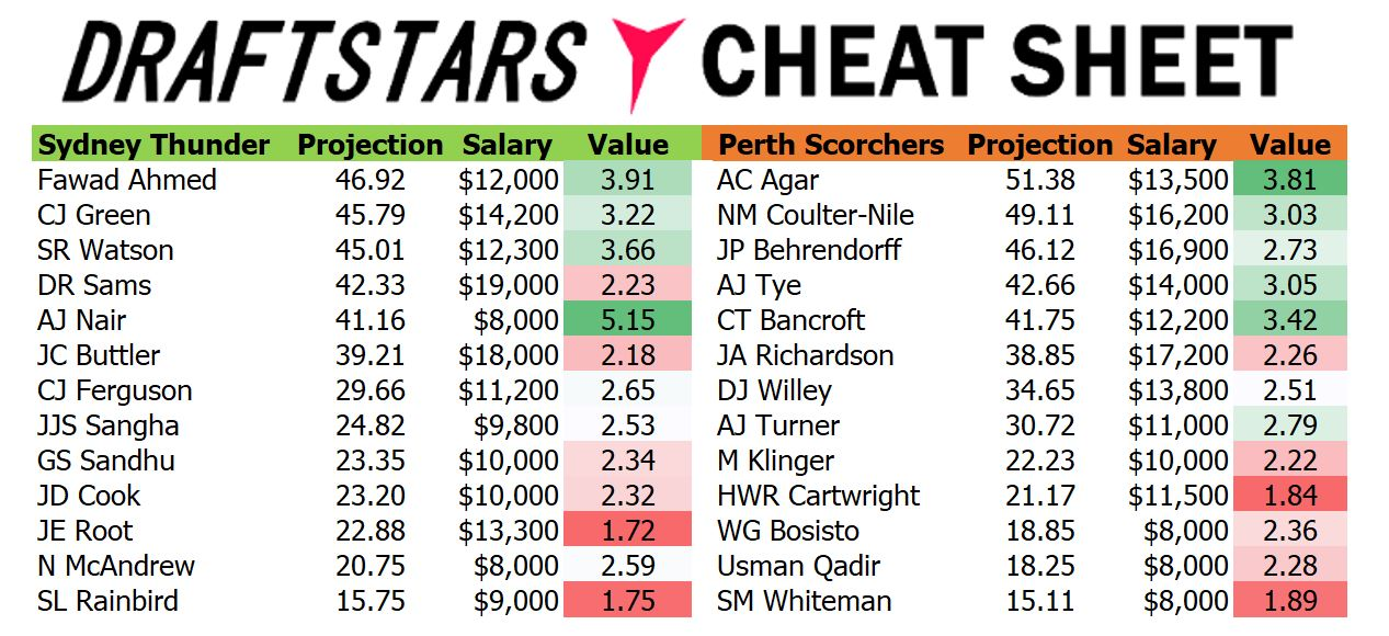 Draftstars Cheat Sheets Thunder v Scorchers