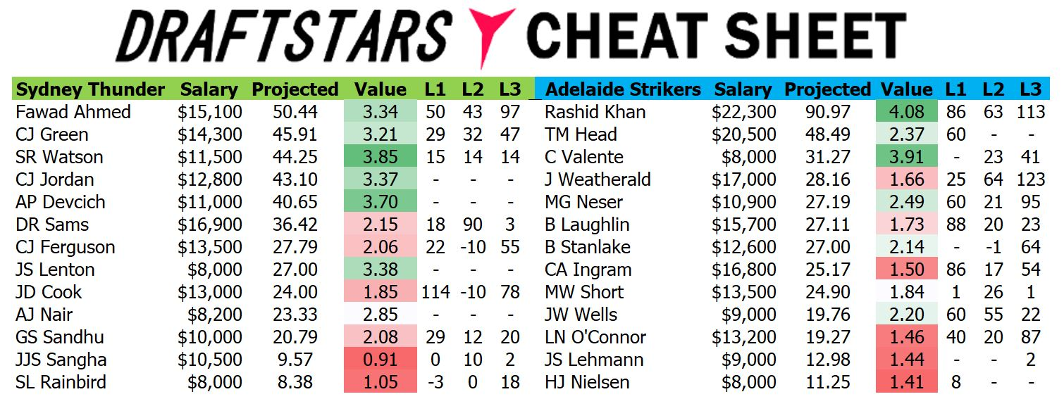 Draftstars Cheat Sheet Thunder v Strikers