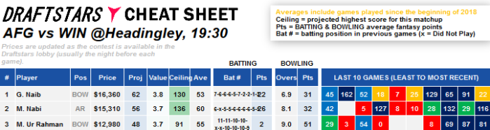 Cheat Sheet Afghanistan West Indies Daily Fantasy Sports