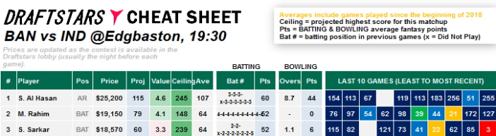 Cheat Sheet Bangladesh v India DraftStars Daily Fantasy Rankings