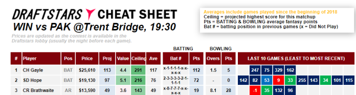 CHeat SHeet ICC World Cup Pakistan West Indies Daily Fantasy Rankings