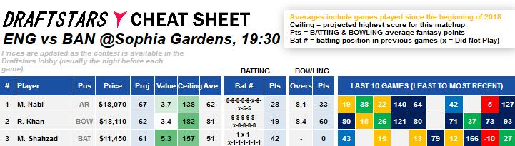 DraftStars Daily Fantasy Rankings Cricket World Cup England