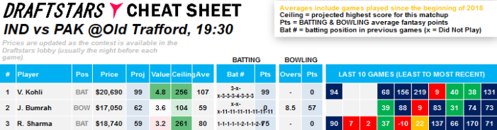 Cheat Sheet DraftStars Cricket World Cup
