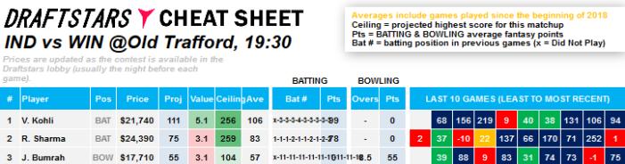 Cheat Sheet DraftStars Daily Fantasy Rankings ICC World Cup Cricket