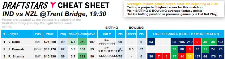Cheat Sheet New Zealand India cricket world cup