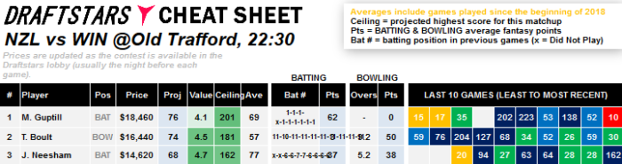 DRaftStars Cheat Sheet Daily Fasntasy Rankings DFS Cricket World Cup