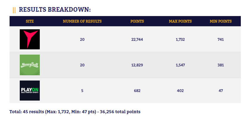 DFR Results Breakdown
