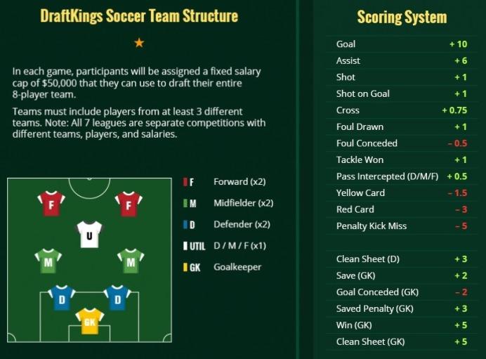 2018-Premier-League-DraftKings-Scoring-System