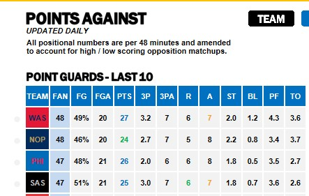 NBA Points Against PGs