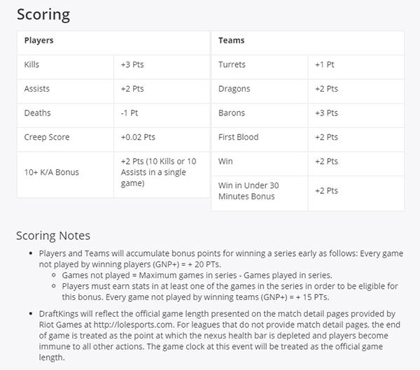 draftkings lol scoring