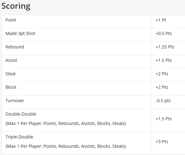 DraftKings NBA Scoring DFS