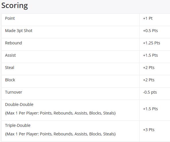 DraftKings NBA Scoring DFS