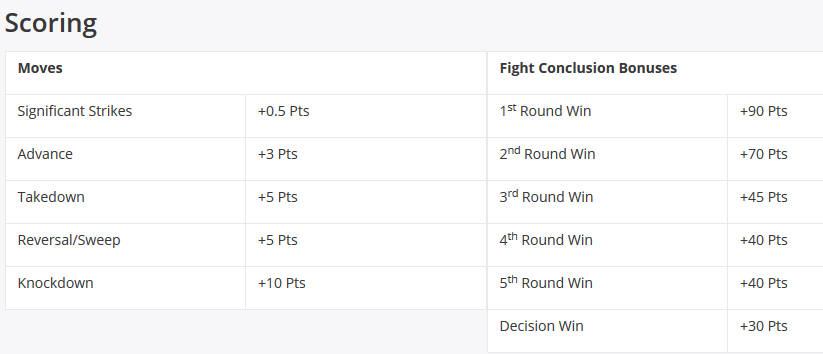 DraftKings UFC Scoring DFS