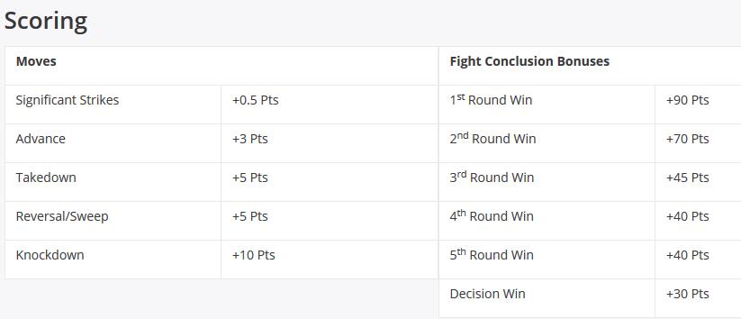 DraftKings UFC Scoring DFS
