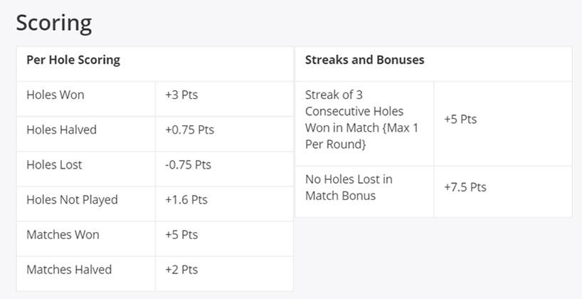 DraftKings golf scoring