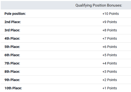 PlayOn F1 Scoring Qualifying
