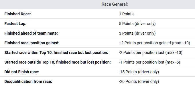 Formula 1 Scoring Race