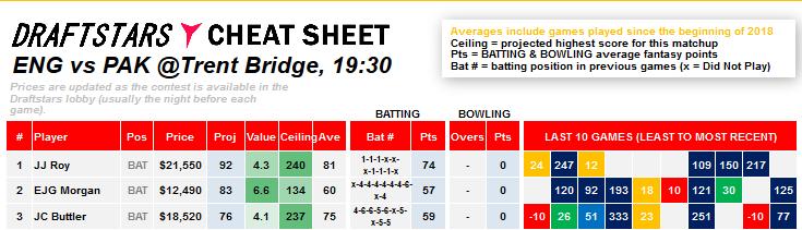 Cheat Sheet Daily Fantasy Rankings ICC Cricket