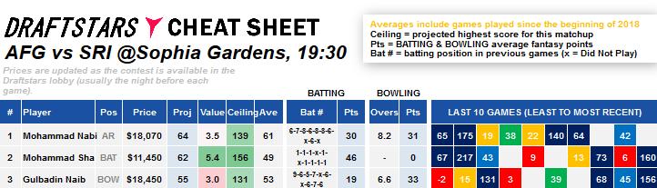 Cheat Sheet DraftStars Daily Fantasy Rankings World Cup Cricket ICC 2019
