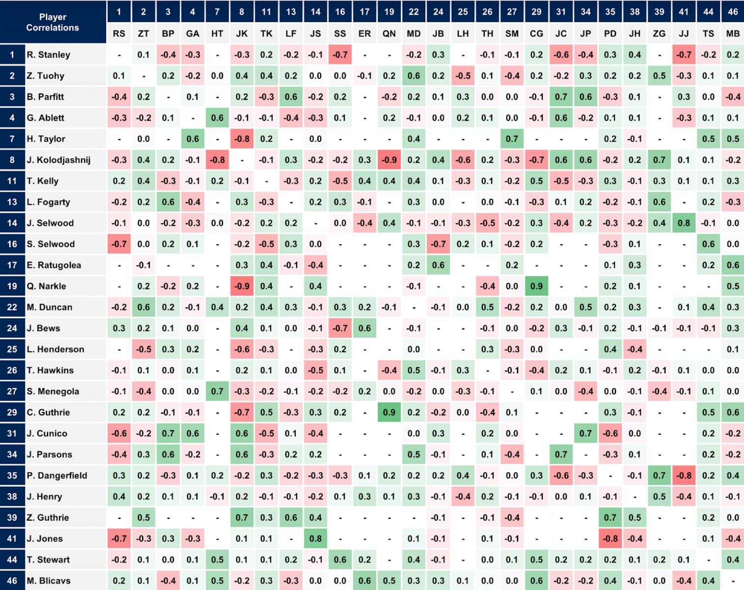 Geelong 2018 Correlations