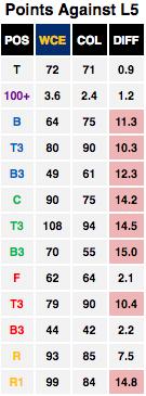 AFL Last 5 Points Against