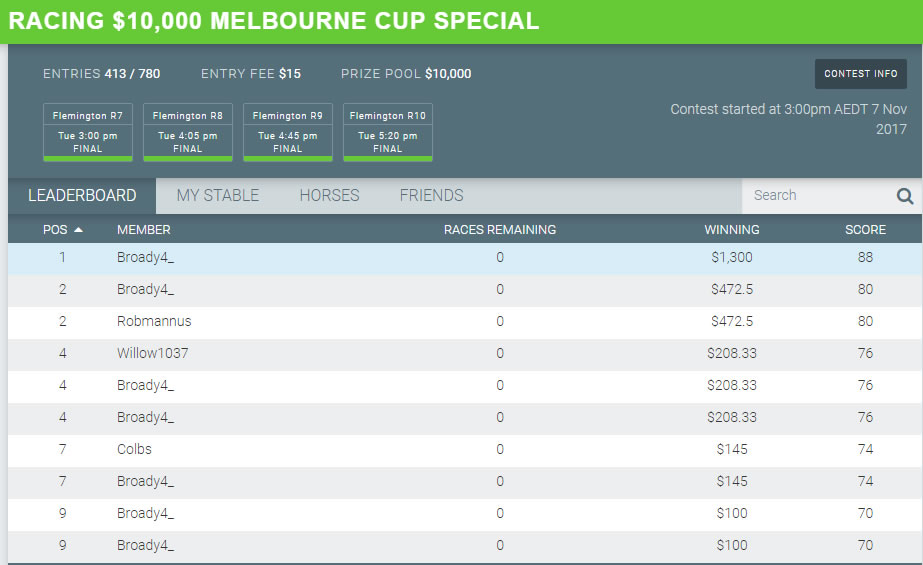 Moneyball Melbourne Cup Results