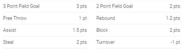 Moneyball NBA scoring