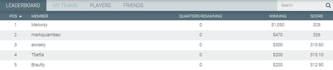 MoneyBall Rankings DFS