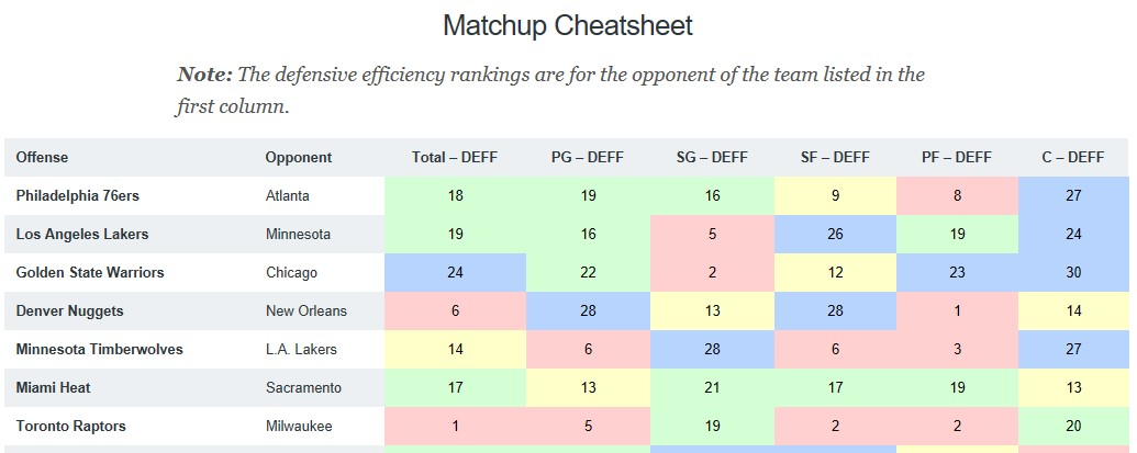 NBA DFS Training Camp Matchup Cheat Sheet