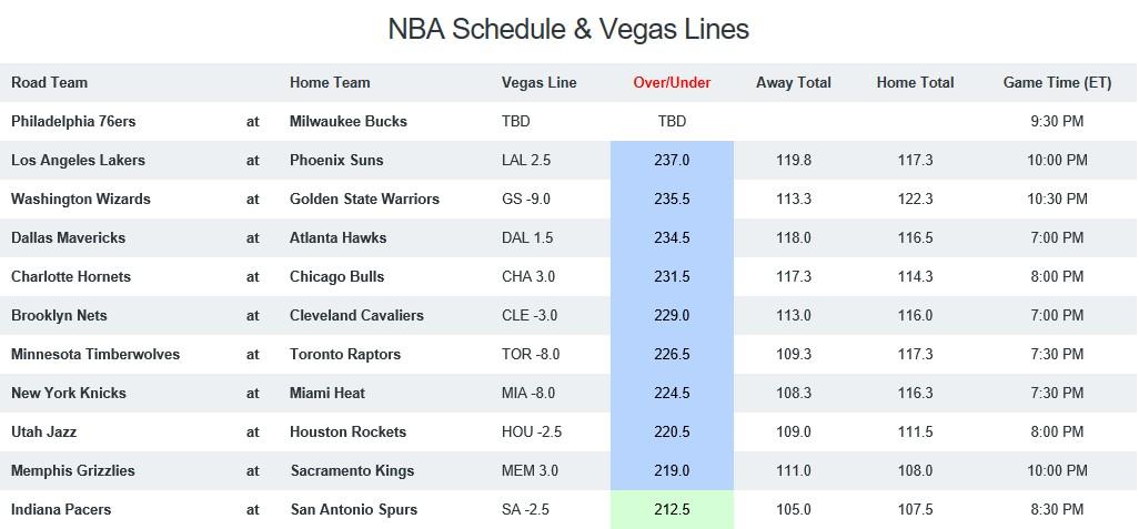 NBA Game Breakdown 24th October