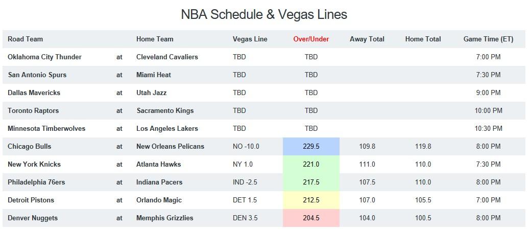 NBA Game Breakdown