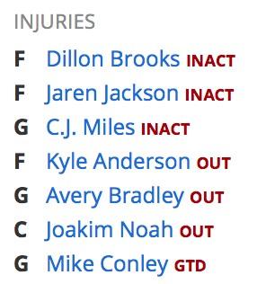 Memphis Injuries