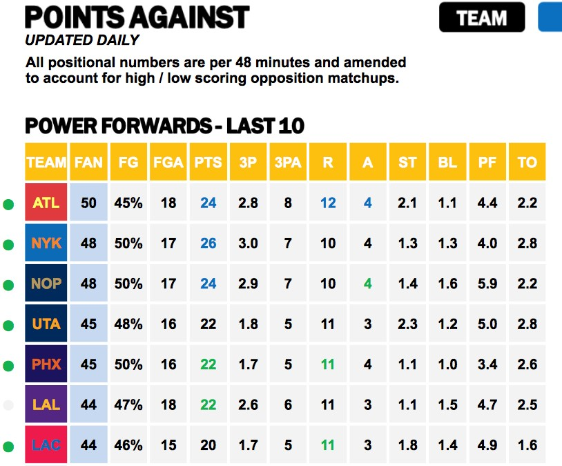 Points Against PF