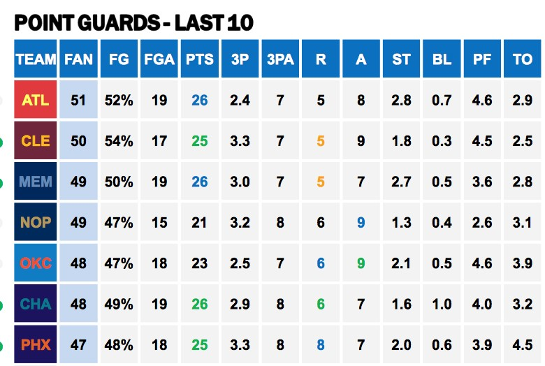 Points Against PGs