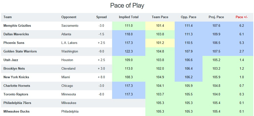 NBA Pace Of Play 24th October