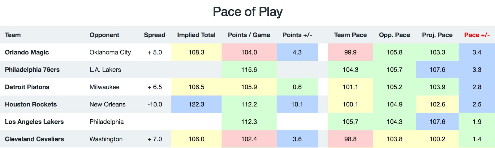 NBA Pace of Play