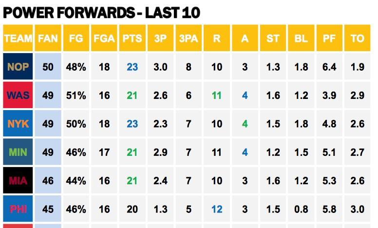 NBA PFs v 76ers