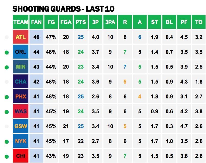 NBA SGs v CHI