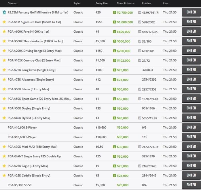 DraftKings PGA Campionship scoring