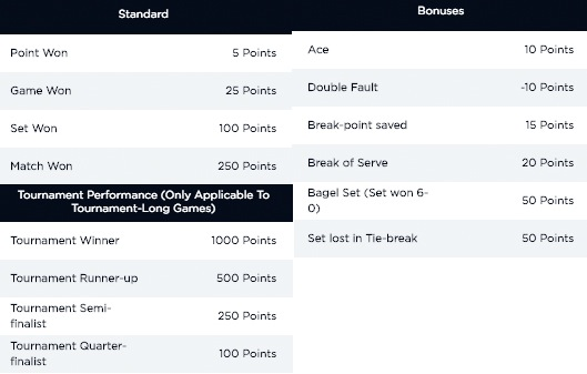 PlayON Wimbledon scoring system