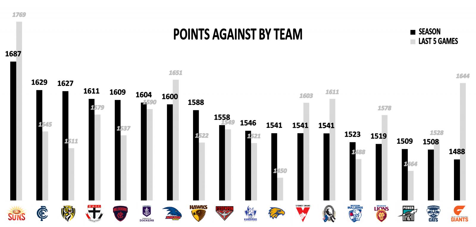 AFL Points against