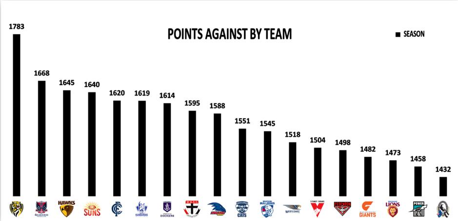 points against round 6