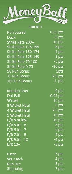 moneyball cricket scoring