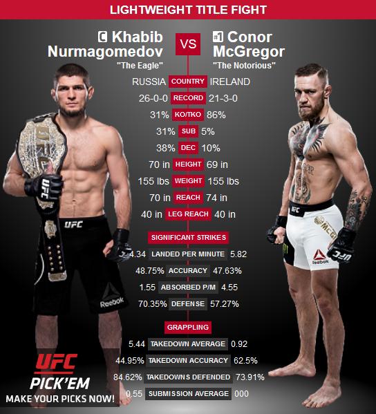 UFC 229 Khabib McGregor